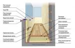 Как утеплить балкон своими силами
